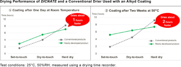 Drying_Performance_Chart_Cobalt-Free-Driers